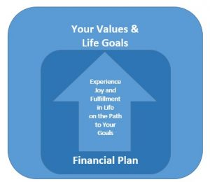 Your Values and Life Goals Financial Plan Financial Planning Process